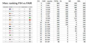 FIH men ranking