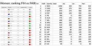 FIH women ranking